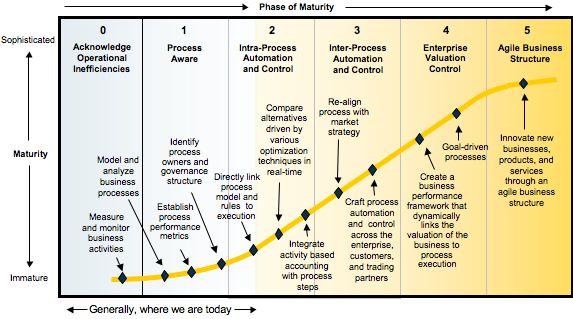 Gartner data governance maturity model