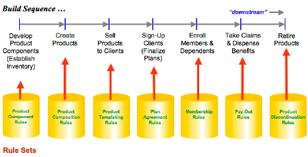 Extreme Business Agility Part 1 A Value Chain For Re Engineering
