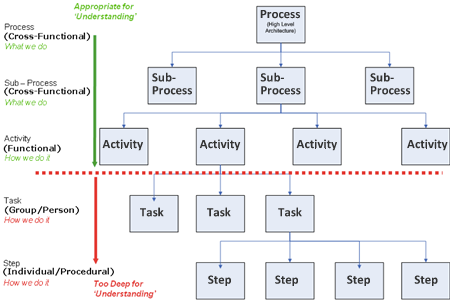 The most cost effective process modeling techniques commentary node tree decomposition or hierarchy diagram ccuart Gallery