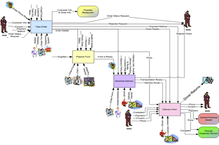 figure 3 igoe input guide output and enabler flow diagram
