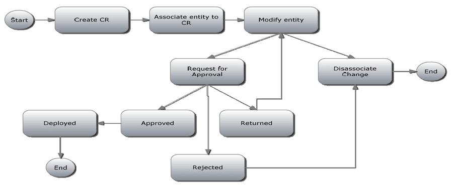 process flow diagram change management figure 4 change management process flow user interface  change management process flow user