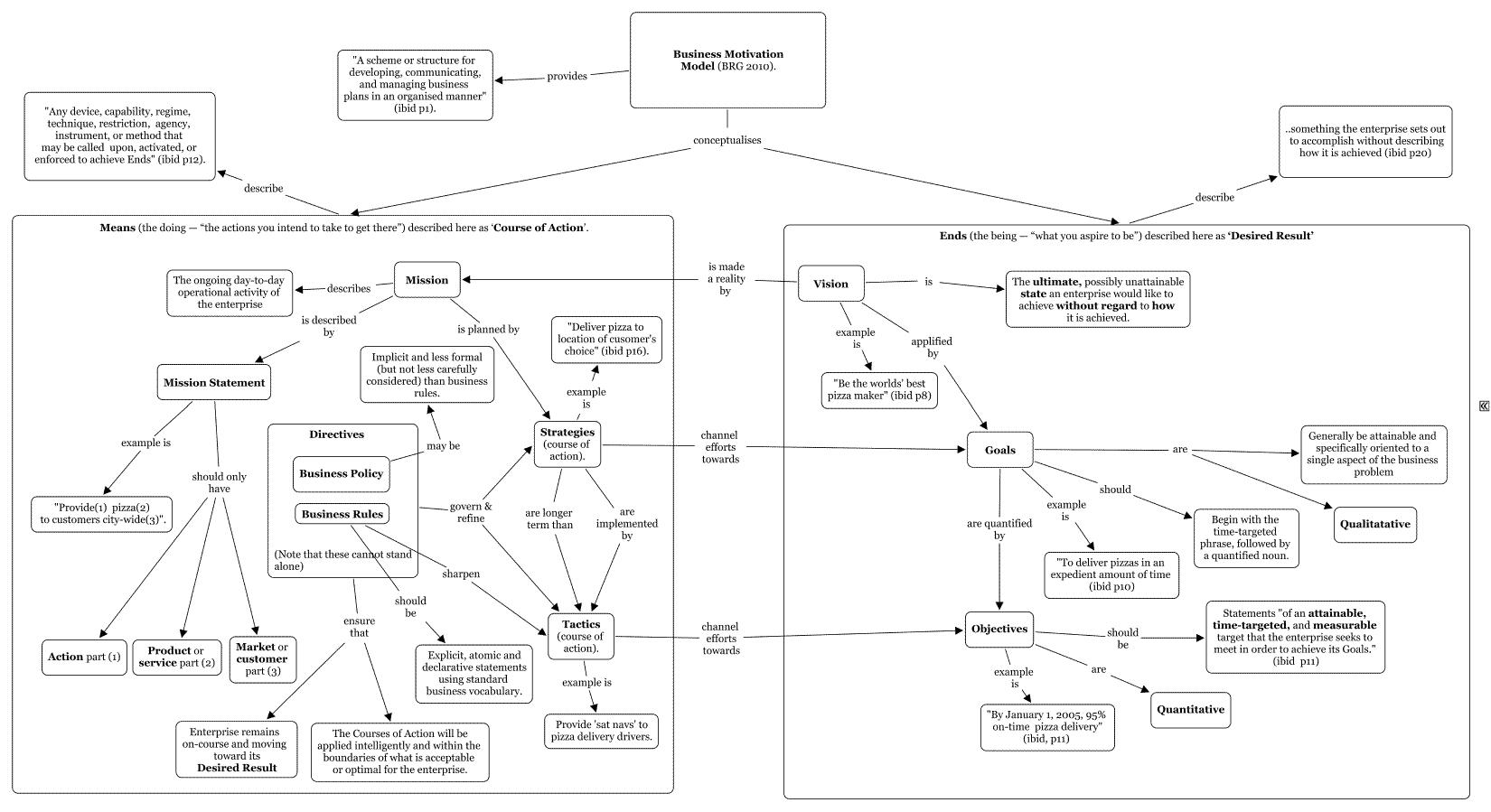 Figure 1 Business Motivation Model Abridged Concept Map