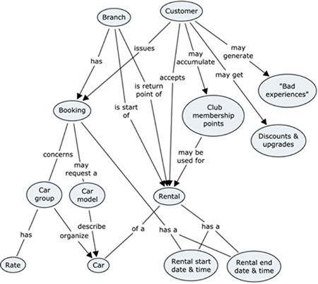 concept mapping and concept modeling sensemaking at the business Entity Relationship Diagram Software the text above is pretty clear and well written however experience has shown that concept maps are indeed much more intuitive to read and understand