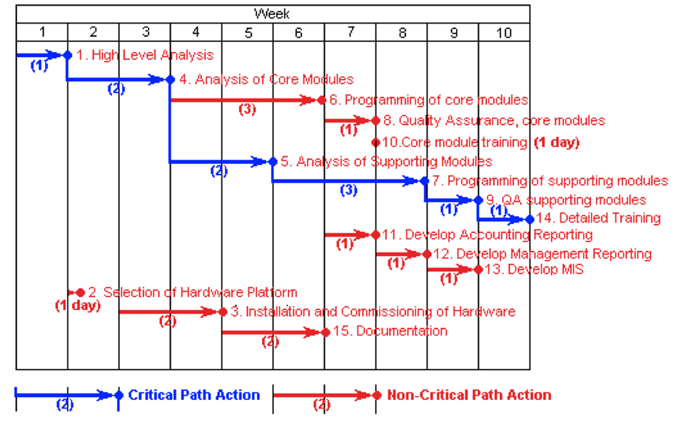 critical path analysis Critical path analysis technique is used to identify the critical (essential) and non- critical (non-essential) activities associated with a value stream or project work plan and the amount of float (slack) associated with each non-critical activity the result of the analysis defines the critical path, a sequential set of related and.