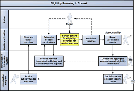 How business rules and decision tables support evaluation of evaluating a patients eligibilitycoverage for needed vaccines in context of the immunization domain ccuart Images