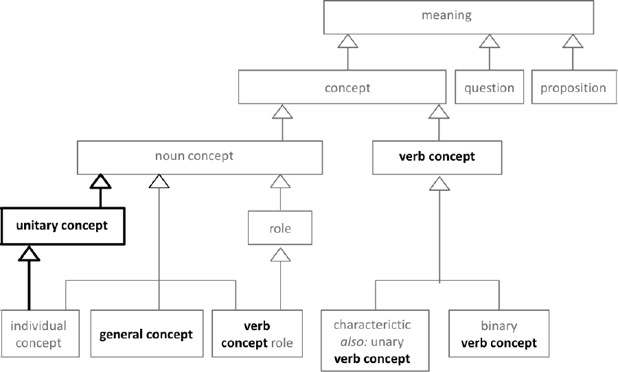 Figure 2 meaning and representation vocabulary clause 81 diagram figure 2 meaning and representation vocabulary clause 81 diagram sbvr 11 ccuart Gallery