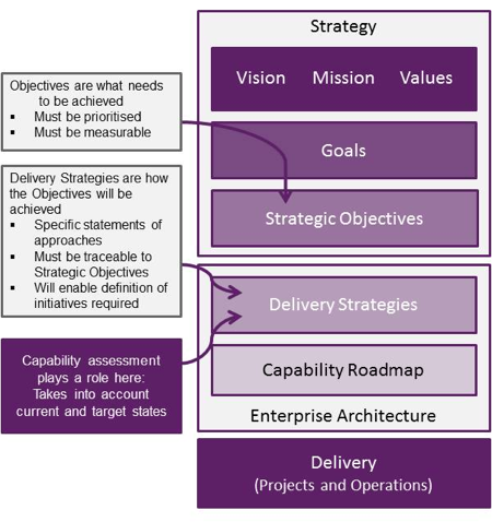 Business Capability Modelling and Strategic Investment Planning An