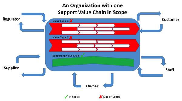 organizational value chain