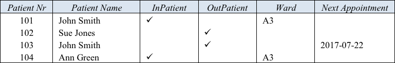 Logical Data Modeling (Part 9) (Commentary)